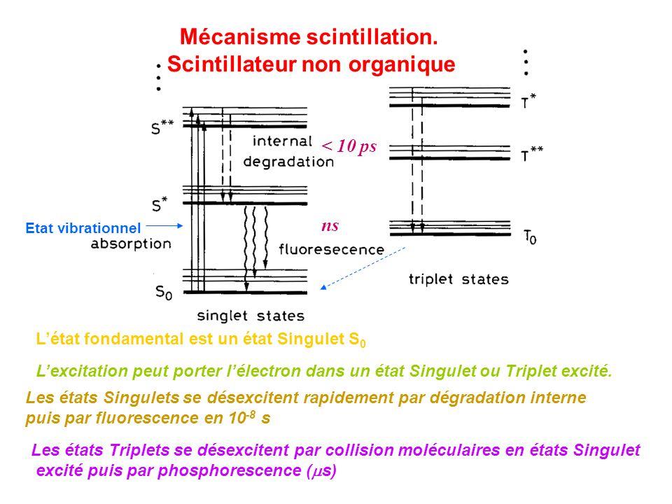 Mécanisme scintillation. Scintillateur non organique