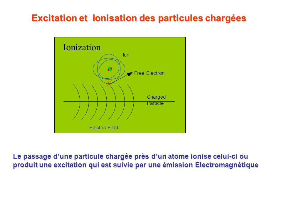 Excitation et Ionisation des particules chargées