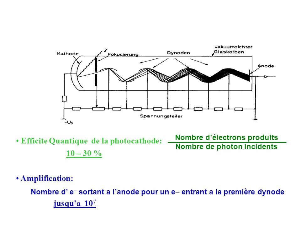 Efficite Quantique de la photocathode: 10 – 30 %