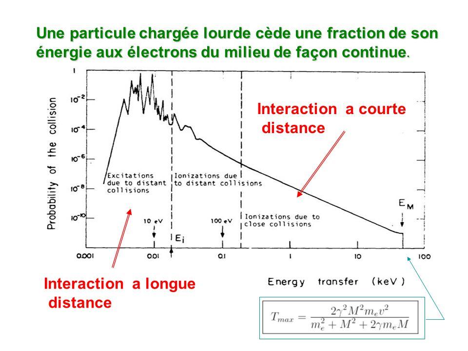 Une particule chargée lourde cède une fraction de son