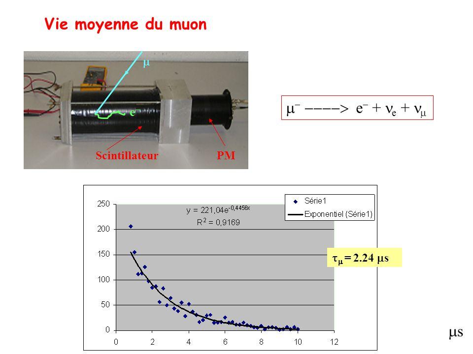 Vie moyenne du muon m- ----> e- + ne + nm ms e- m Scintillateur PM