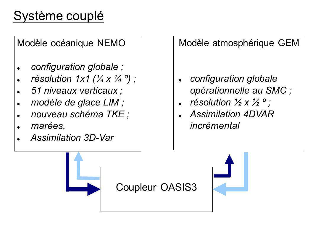 Système couplé Coupleur OASIS3 Modèle océanique NEMO
