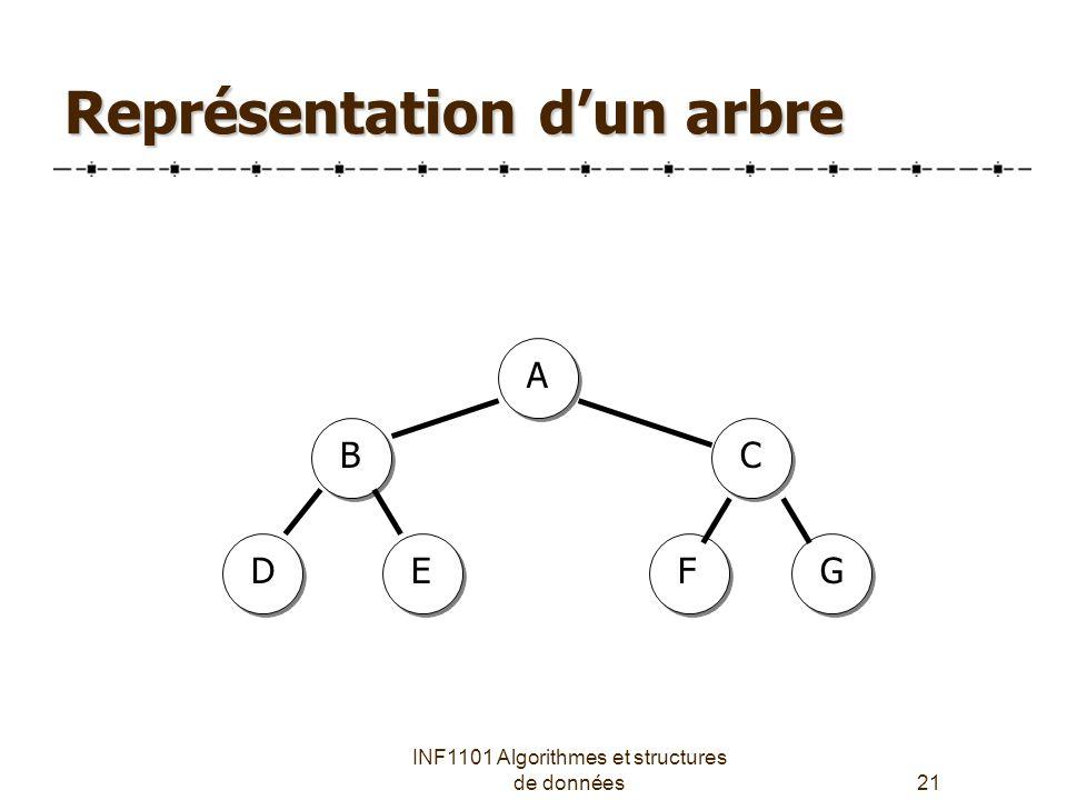 Représentation d'un arbre