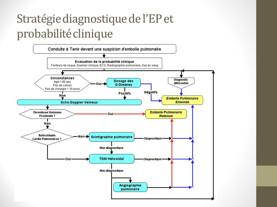 Stratégie diagnostique de l'EP et probabilité clinique