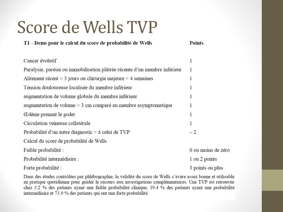 Score de Wells TVP