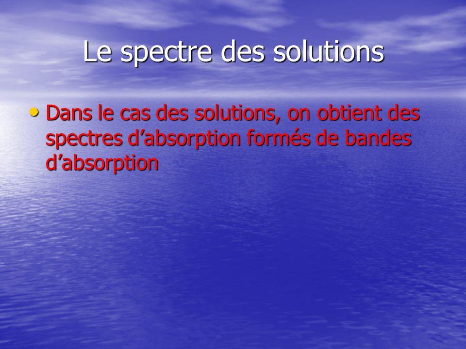 Le spectre des solutions