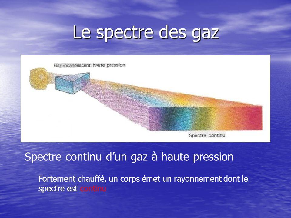 Le spectre des gaz Spectre continu d'un gaz à haute pression