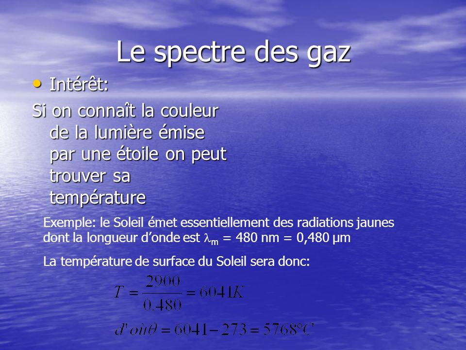 Le spectre des gaz Intérêt: