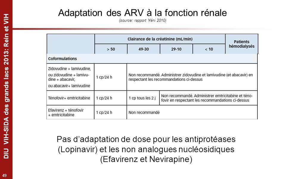 Adaptation des ARV à la fonction rénale (source: rapport Yéni 2010)
