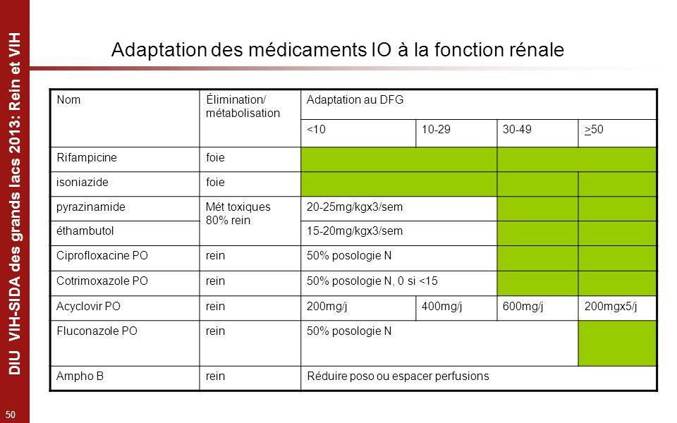 Adaptation des médicaments IO à la fonction rénale