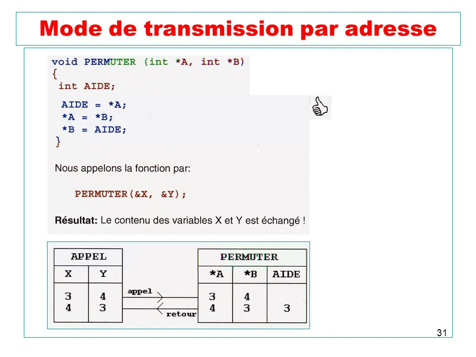 Mode de transmission par adresse