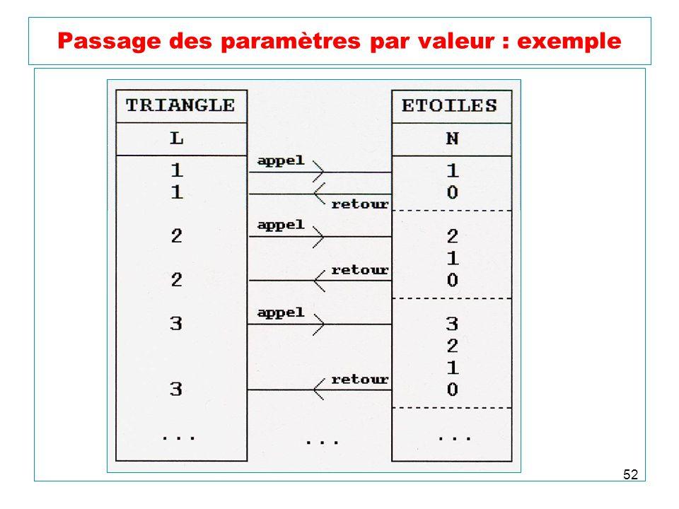 Passage des paramètres par valeur : exemple