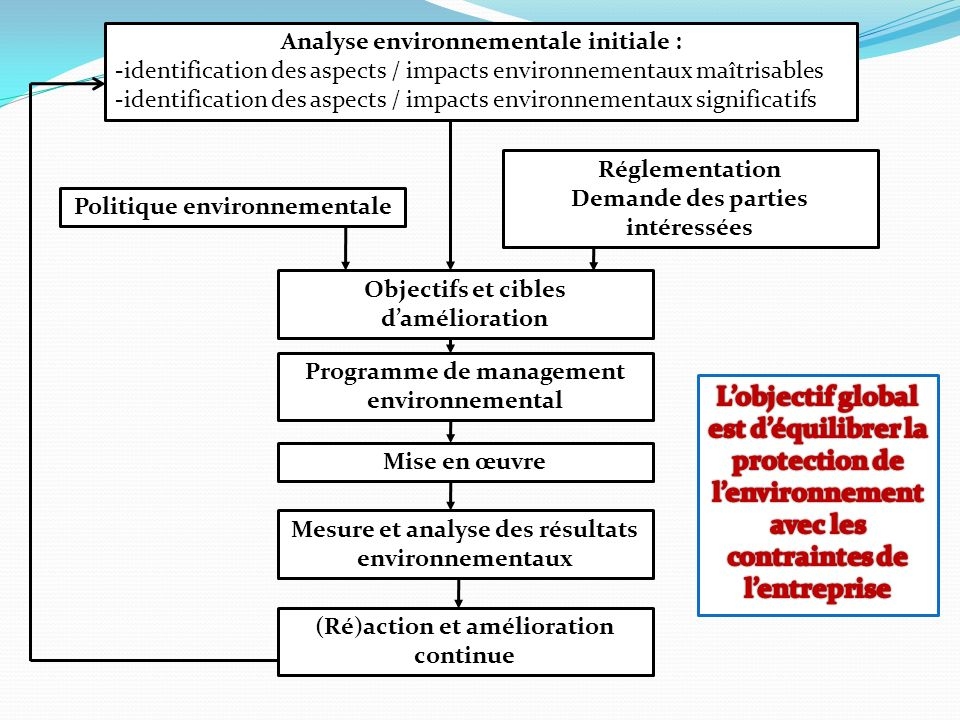 Analyse environnementale initiale :