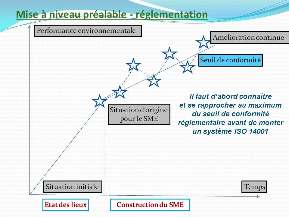 Mise à niveau préalable - réglementation