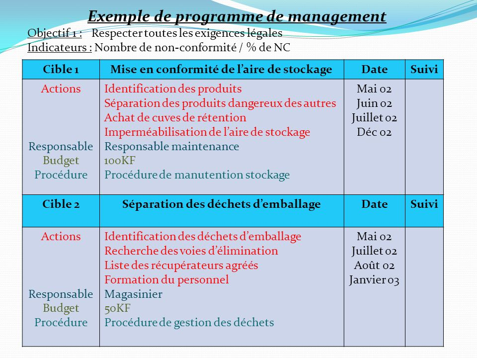 Exemple de programme de management