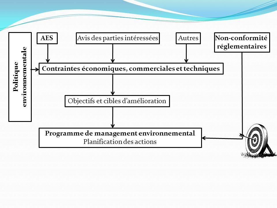 Politique environnementale Programme de management environnemental