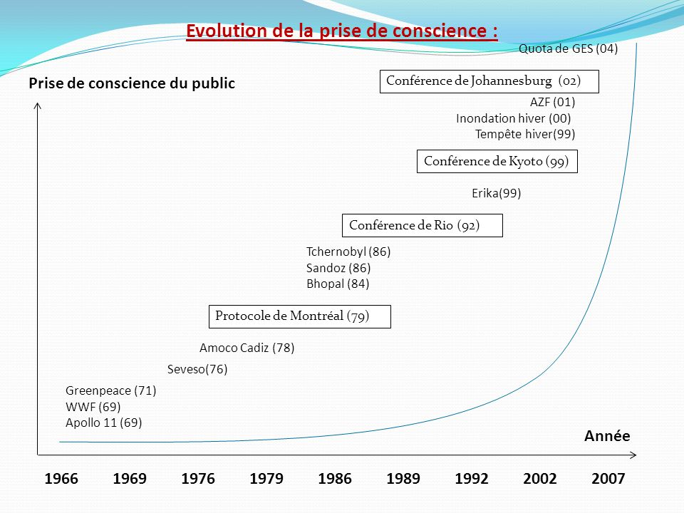 Evolution de la prise de conscience :