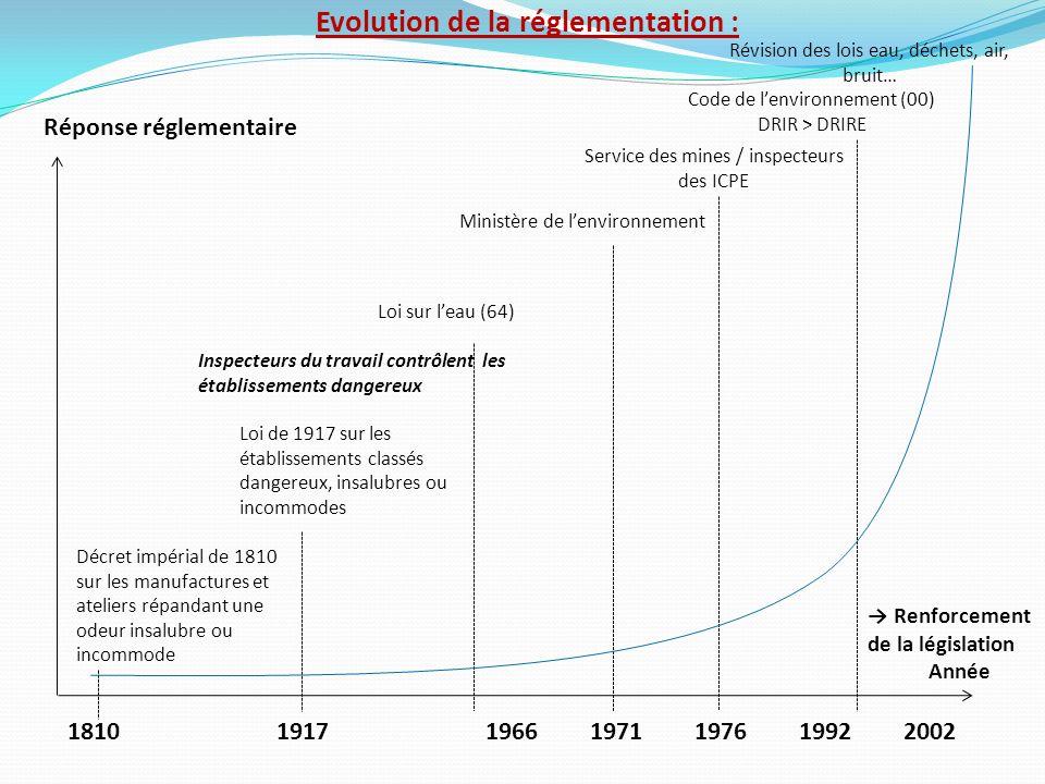 Evolution de la réglementation :