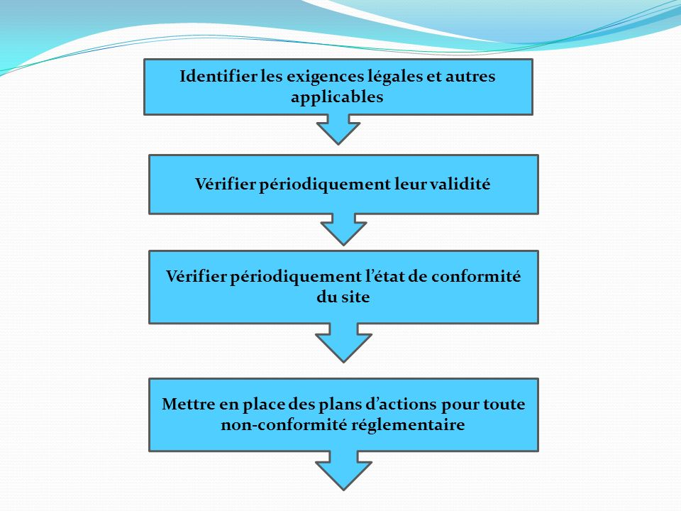 Identifier les exigences légales et autres applicables