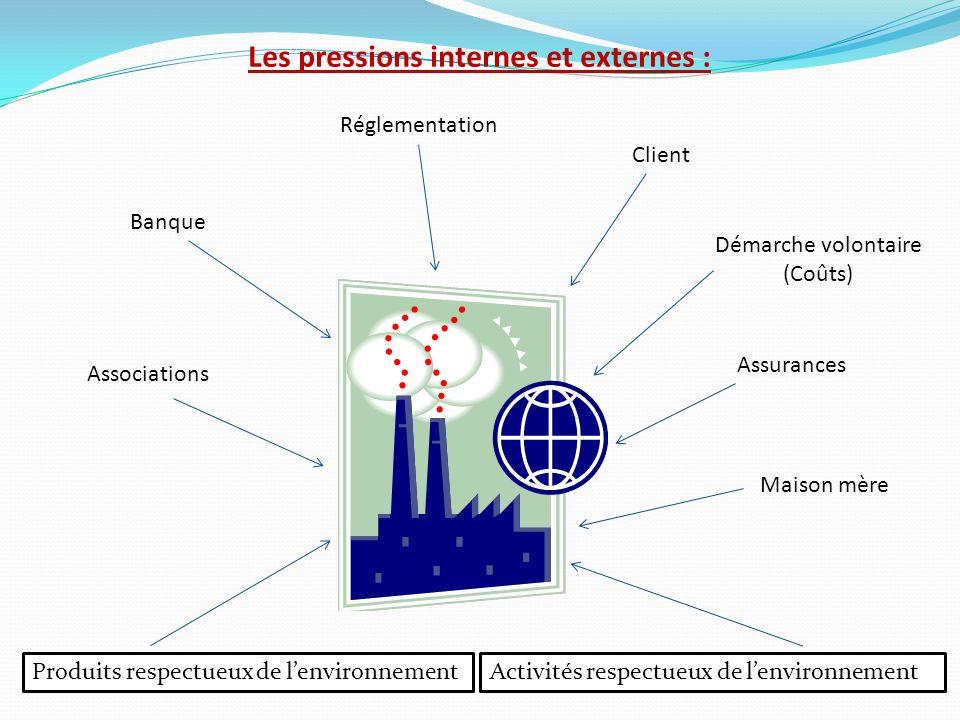 Les pressions internes et externes :