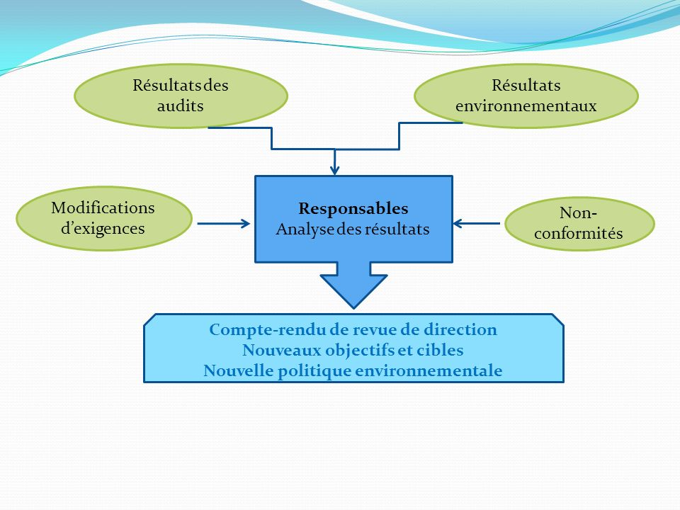 Résultats environnementaux