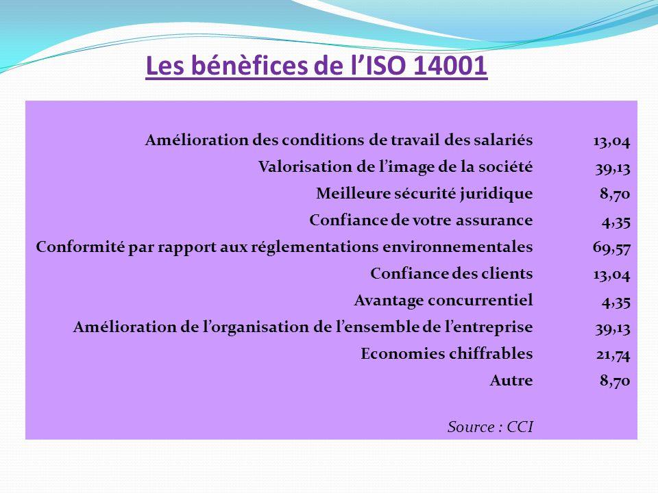 Les bénèfices de l'ISO 14001Amélioration des conditions de travail des salariés. 13,04. Valorisation de l'image de la société.