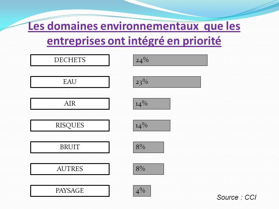 Les domaines environnementaux que les entreprises ont intégré en priorité