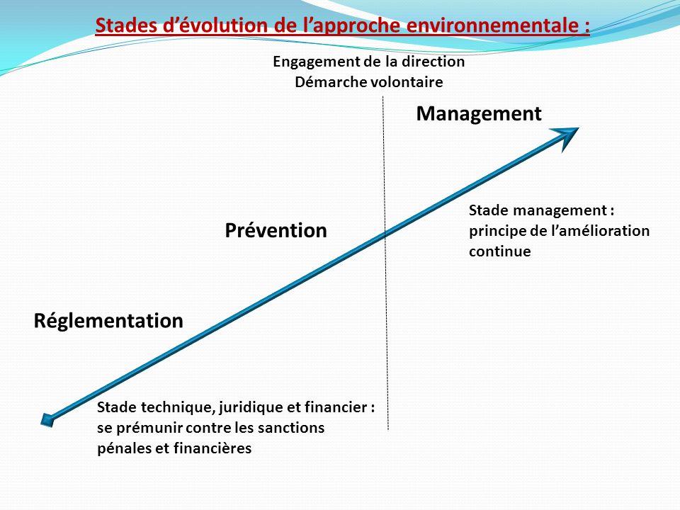 Stades d'évolution de l'approche environnementale :