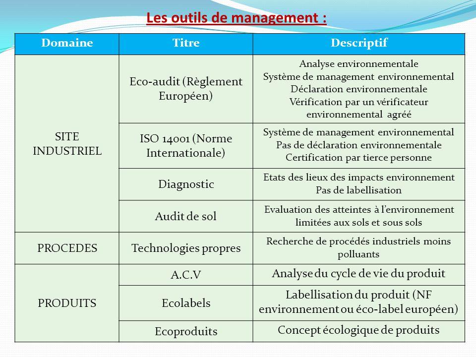 Les outils de management :