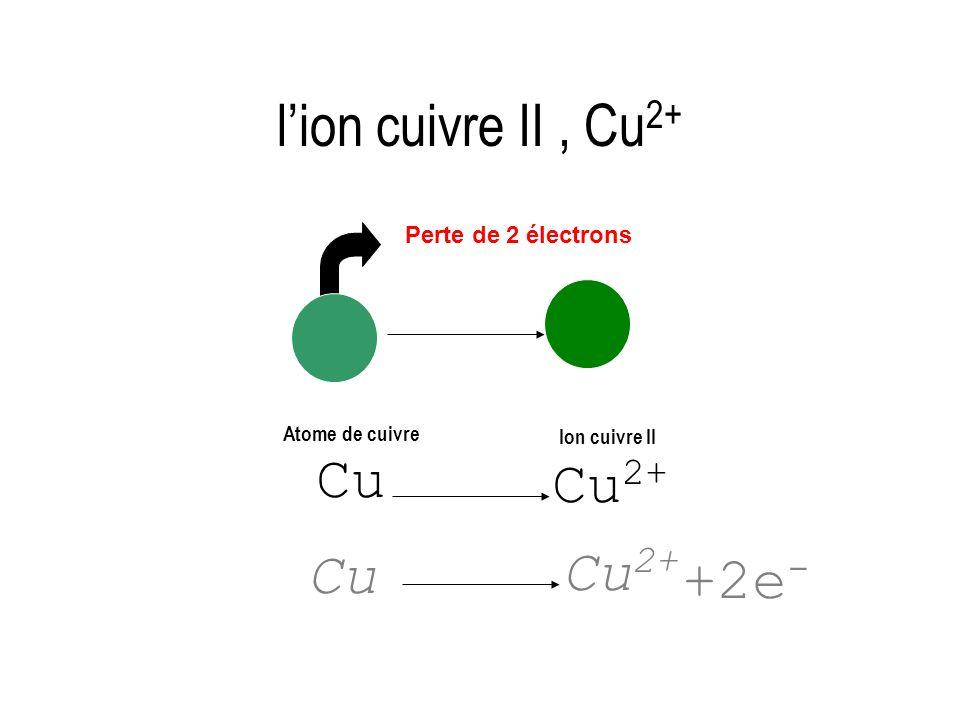 l'ion cuivre II , Cu2+ Cu2+ Cu2+ +2e- Cu Perte de 2 électrons