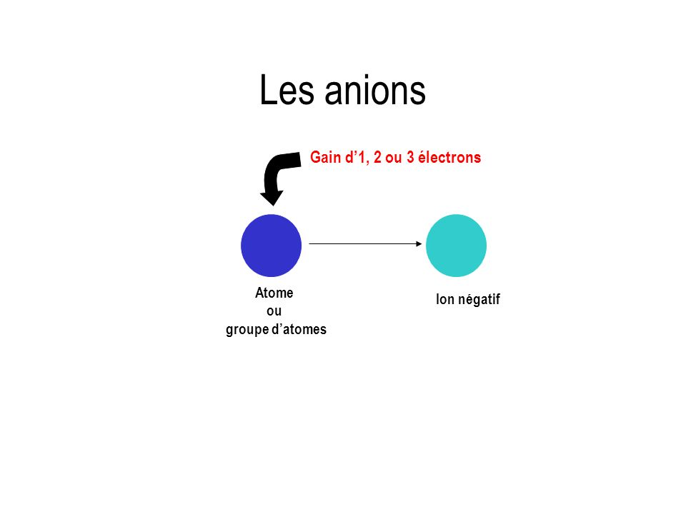 Atome ou groupe d'atomes