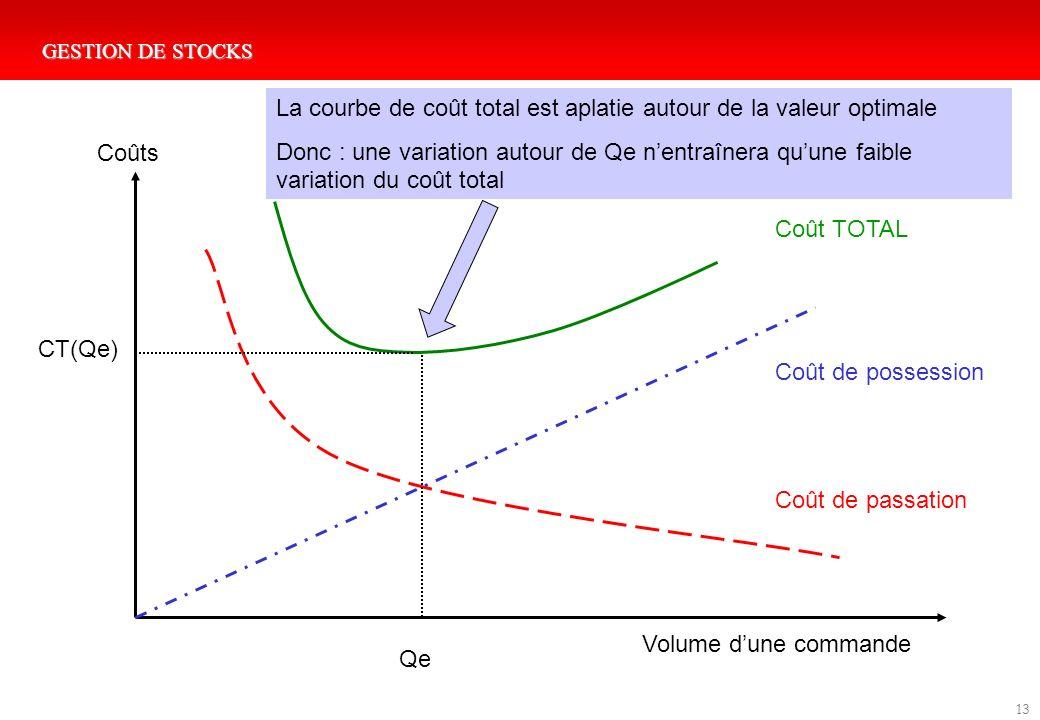 La courbe de coût total est aplatie autour de la valeur optimale