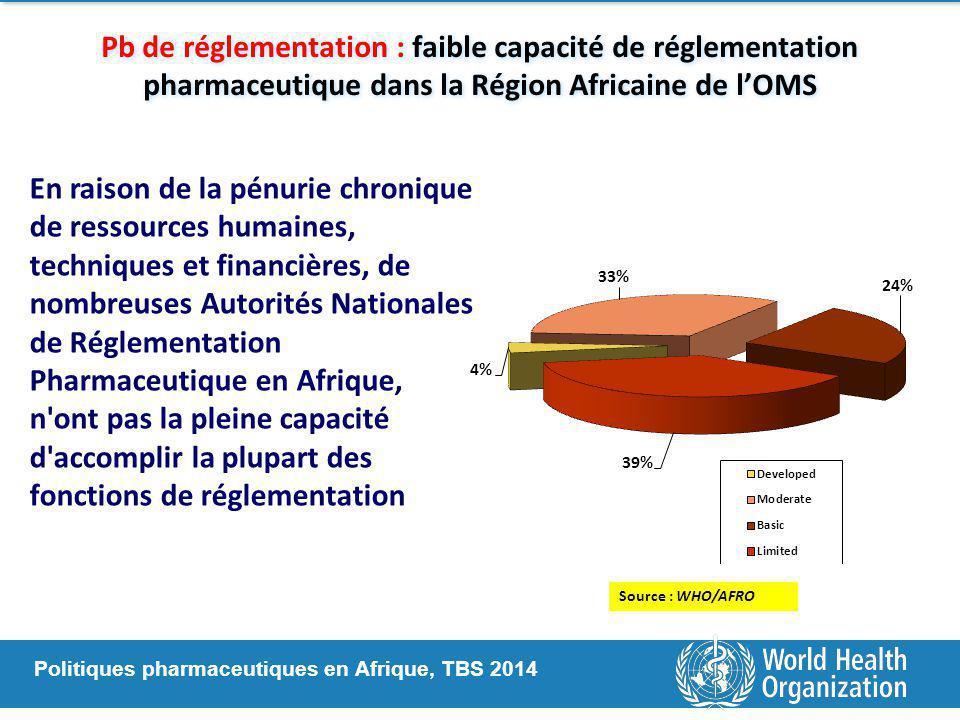 Pb de réglementation : faible capacité de réglementation pharmaceutique dans la Région Africaine de l'OMS