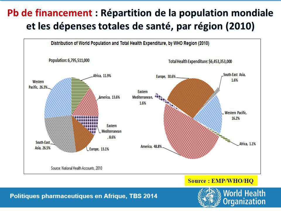 Pb de financement : Répartition de la population mondiale et les dépenses totales de santé, par région (2010)