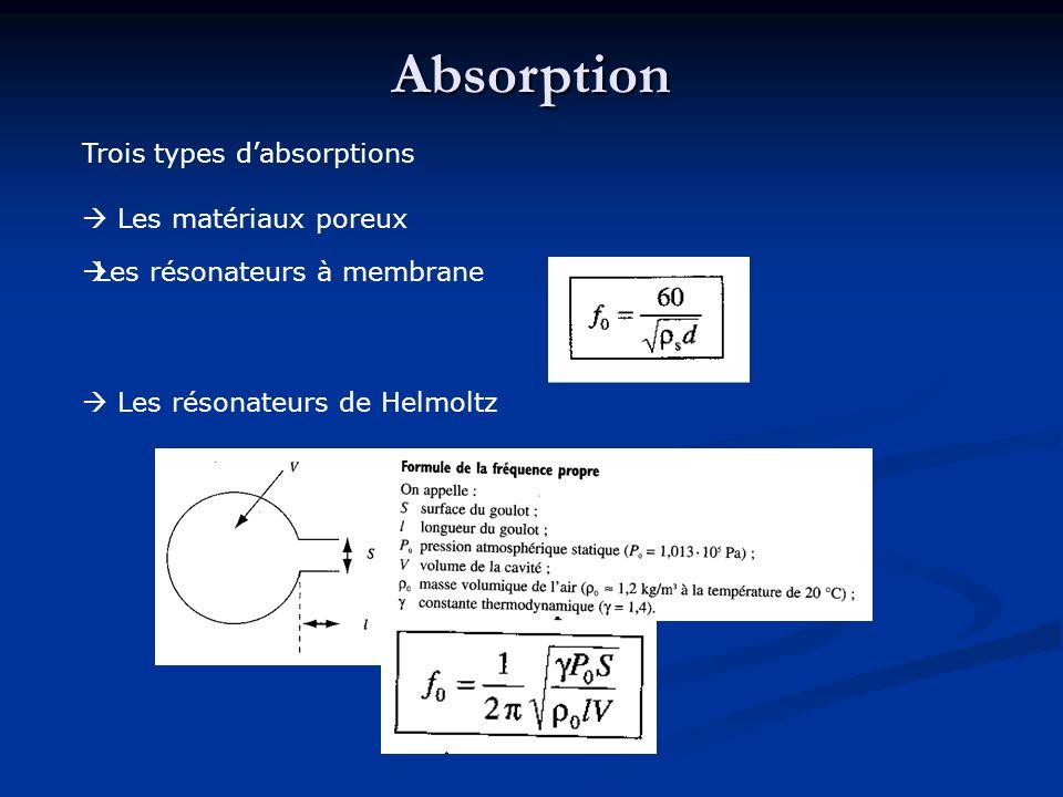 Absorption Trois types d'absorptions  Les matériaux poreux