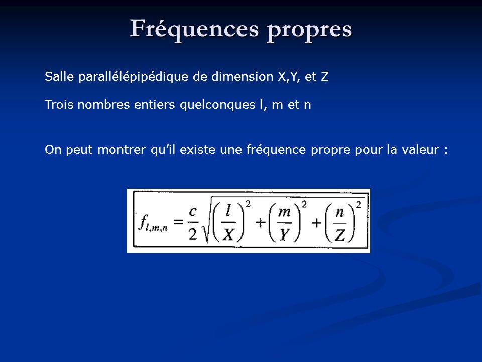 Fréquences propres Salle parallélépipédique de dimension X,Y, et Z