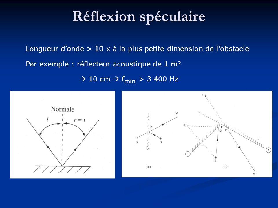 Réflexion spéculaire Longueur d'onde > 10 x à la plus petite dimension de l'obstacle. Par exemple : réflecteur acoustique de 1 m².