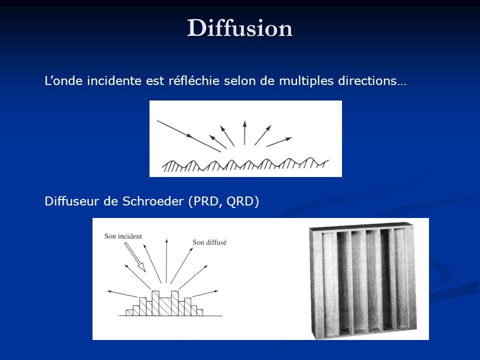 Diffusion L'onde incidente est réfléchie selon de multiples directions… Diffuseur de Schroeder (PRD, QRD)
