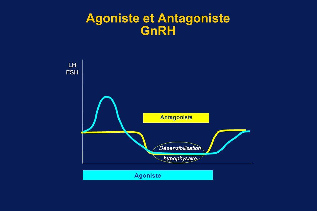 Agoniste et Antagoniste GnRH