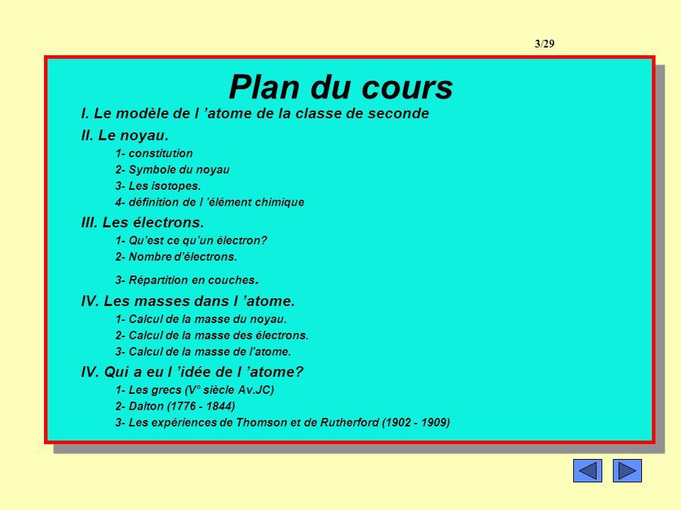 Plan du cours I. Le modèle de l 'atome de la classe de seconde