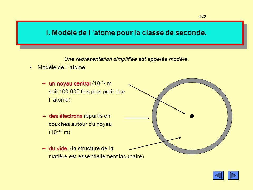 I. Modèle de l 'atome pour la classe de seconde.