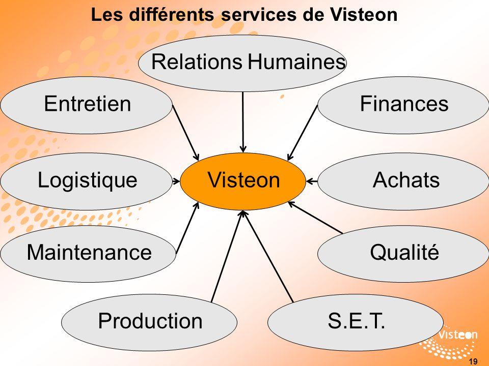 Les différents services de Visteon