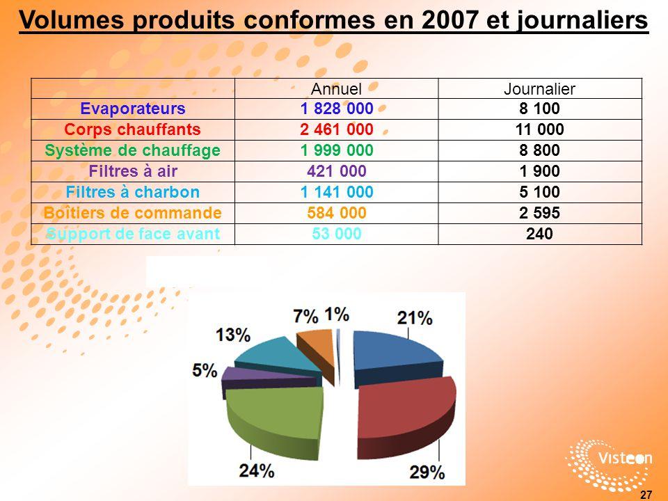 Volumes produits conformes en 2007 et journaliers