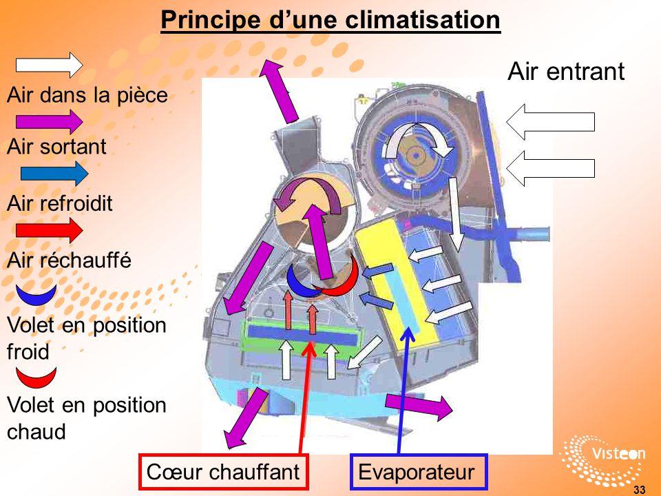 Principe d'une climatisation