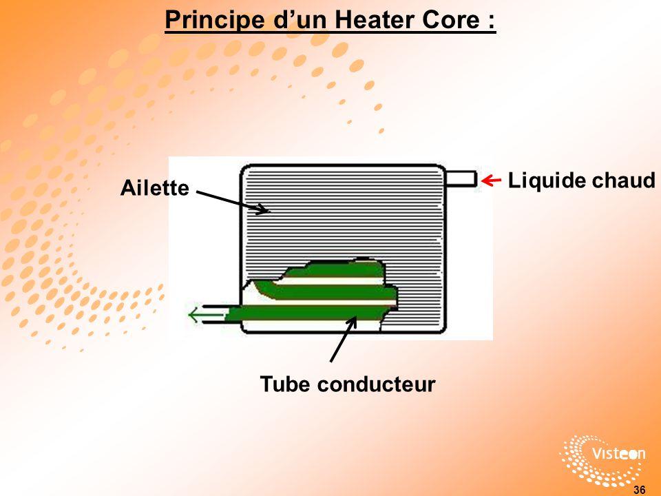 Principe d'un Heater Core :