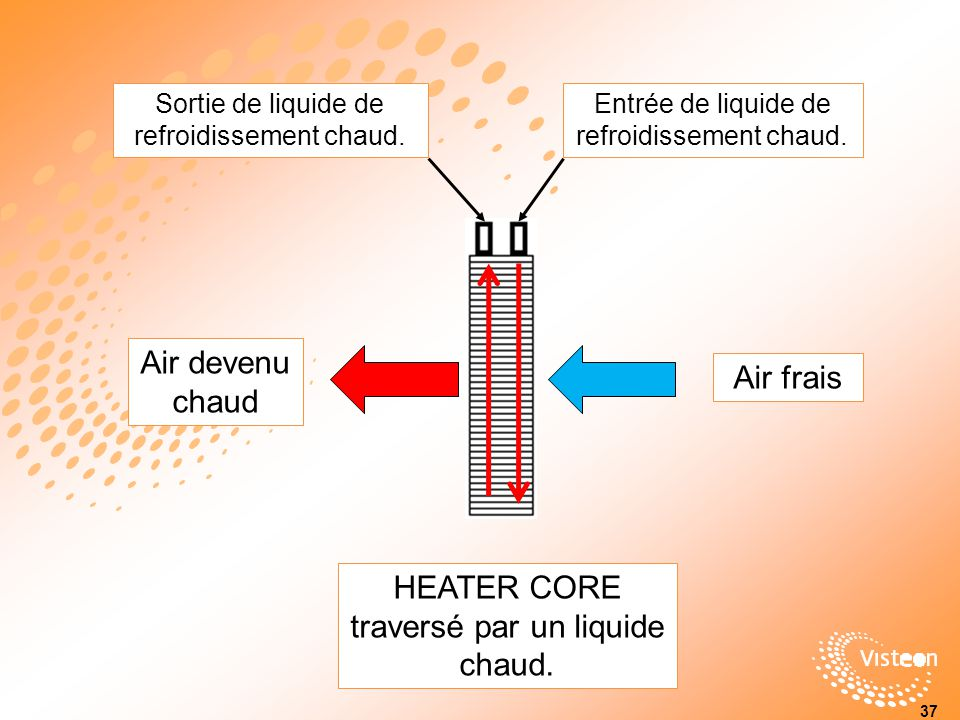 HEATER CORE traversé par un liquide chaud.