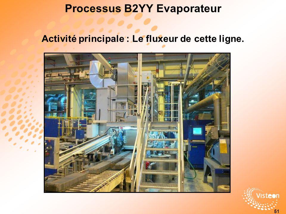 Processus B2YY Evaporateur