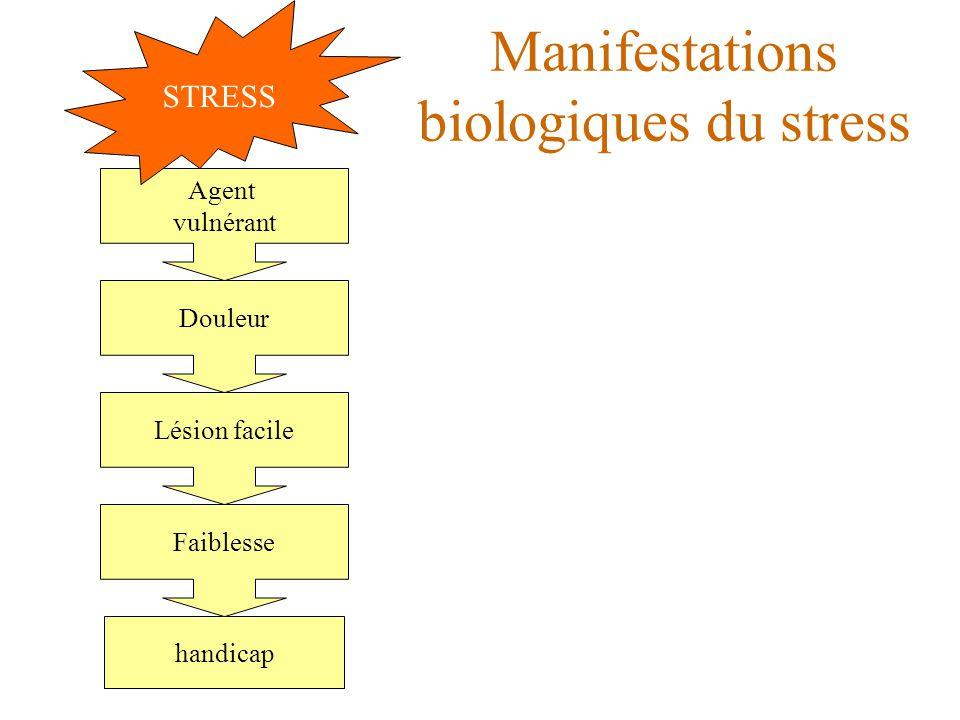 Manifestations biologiques du stress