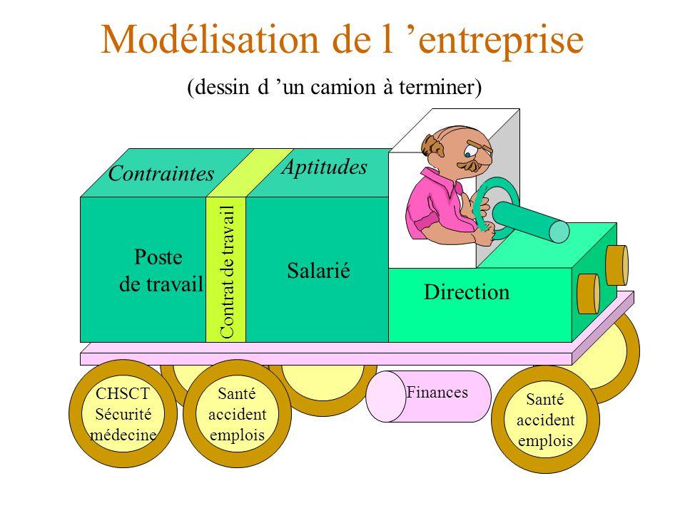 Modélisation de l 'entreprise