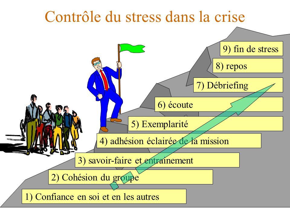 Contrôle du stress dans la crise